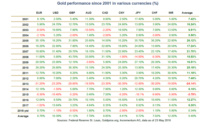 Incrementum Gold Performance Currencies