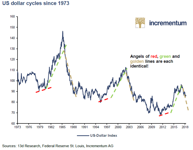 Incrementum Dollar Cycle Chart