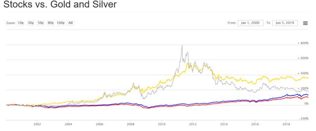 Gold vs Stocks