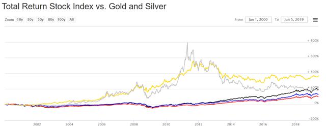 Total Stock Returns vs Gold