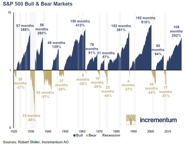 S&P500 Bulls & Bears Returns