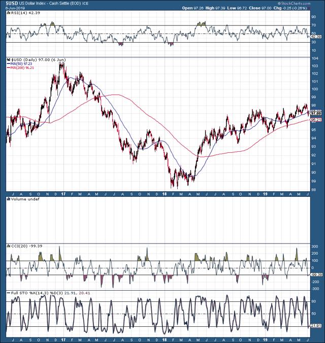 dollar chart