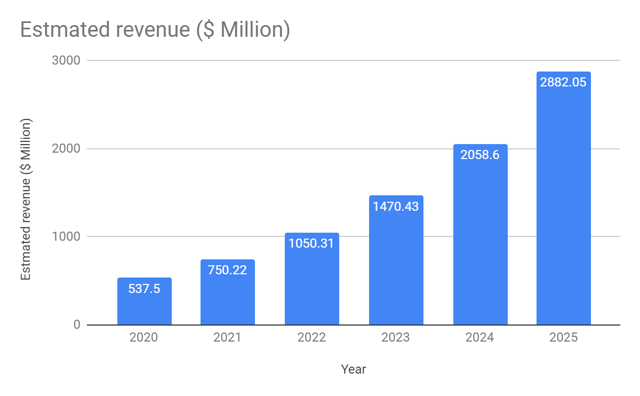Zoom revenue assuming 40% CAGR over the next several years