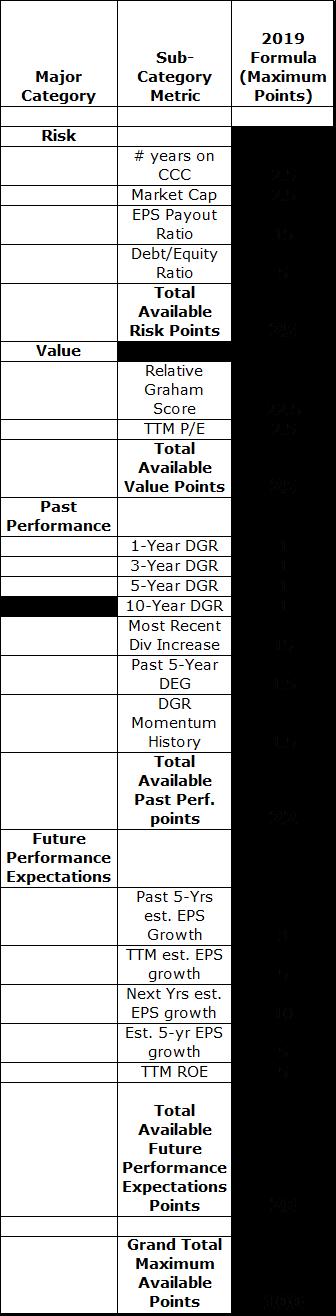 2019 dugan stock scoring formula