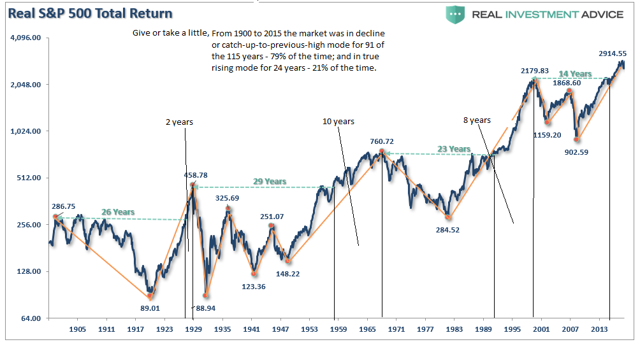 time falling or catching up versus actual rising