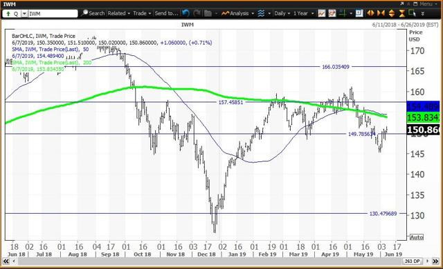 Daily Chart For IWM
