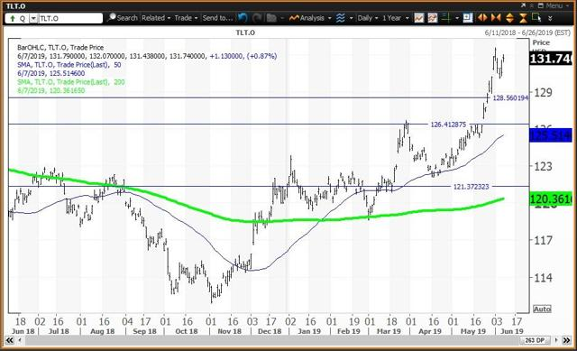 Daily Chart For The Tsy Bond ETF