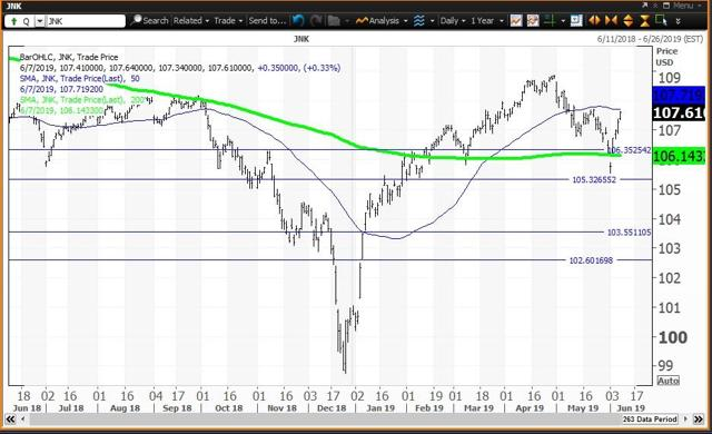 Daily Chart For The Junk Bond ETF