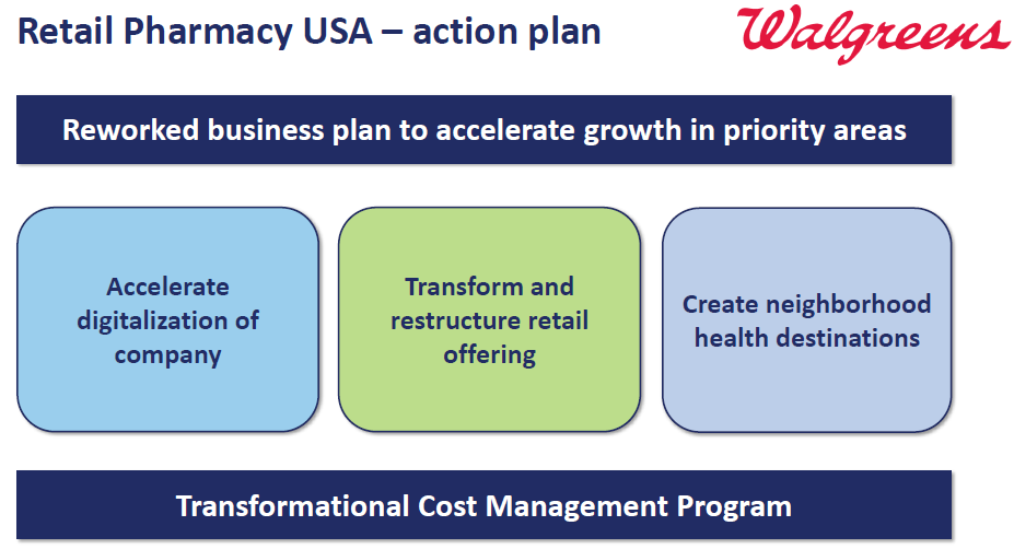 Walgreens: The Contrarian Dividend Growth Stock - Walgreens