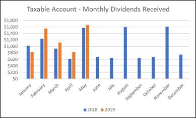 May Dividend Graph