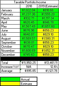 2019 May Dividend Income