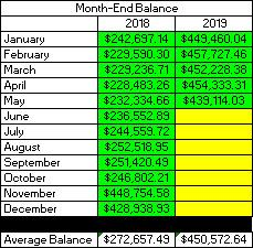 2019 May Month End Balance