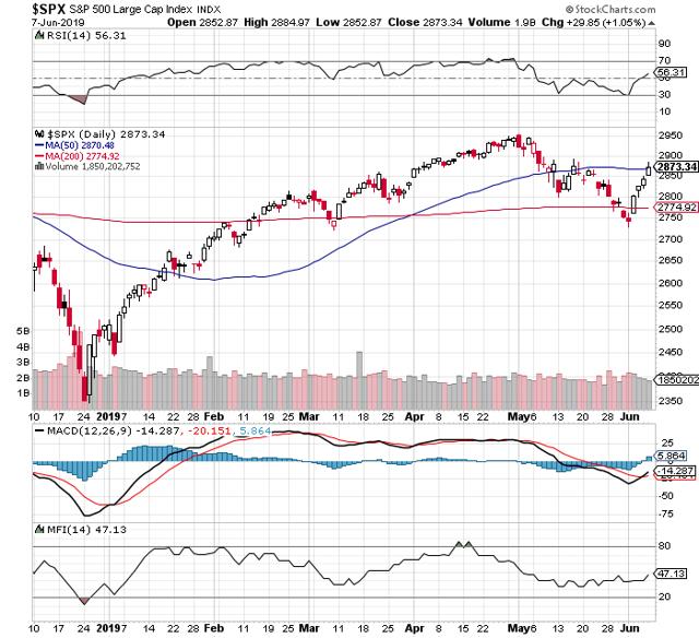 https://c.stockcharts.com/c-sc/sc?s=%24SPX&p=D&b=5&g=0&i=t7707559393c&r=1559994417064