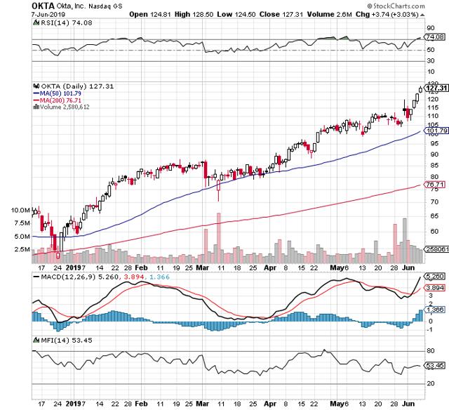 https://c.stockcharts.com/c-sc/sc?s=OKTA&p=D&b=5&g=0&i=t9615365077c&r=1560023019453