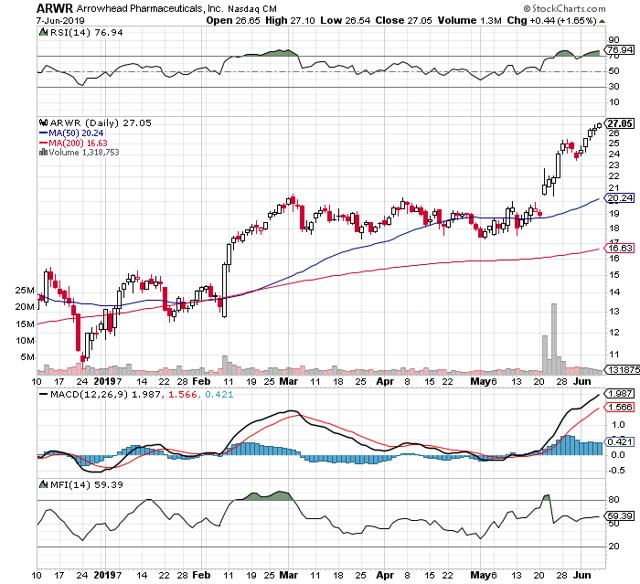 https://c.stockcharts.com/c-sc/sc?s=ARWR&p=D&b=5&g=0&i=t6720820155c&r=1560022973867