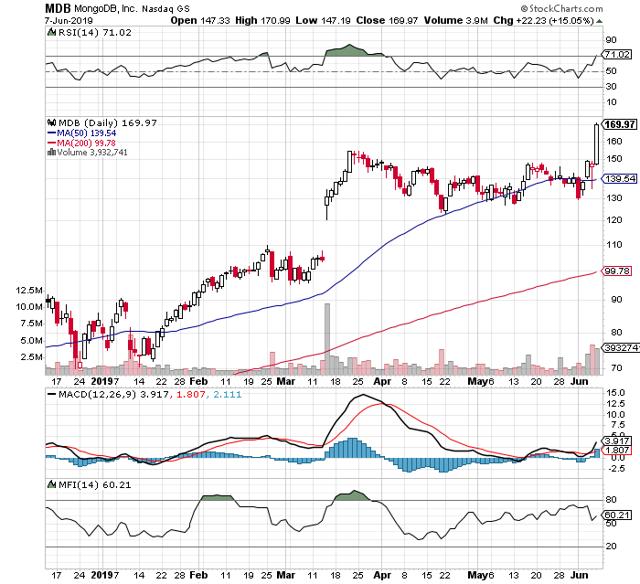 https://c.stockcharts.com/c-sc/sc?s=MDB&p=D&b=5&g=0&i=t9009999970c&r=1560022424314