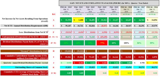 GAIN Net ICTI and Cumulative UTI Analysis