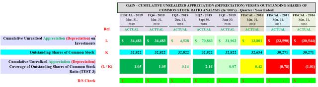 GAIN Cumulative Unrealized Appreciation Coverage Analysis
