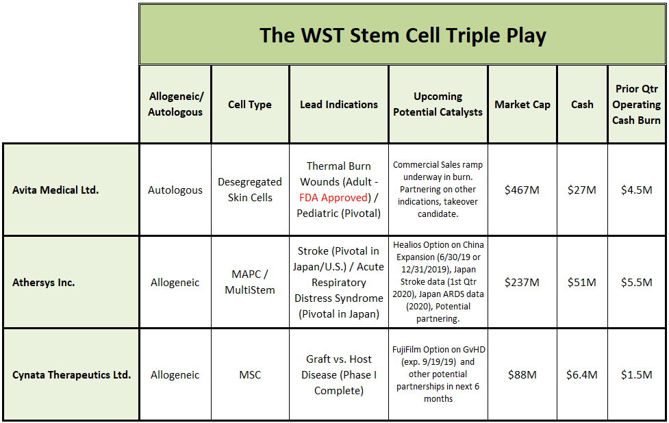 The Stem Cell Triple Play: 3 Companies WIth Great Value Drivers