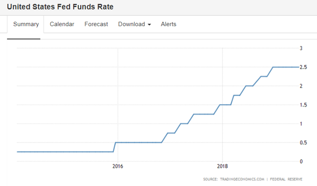 USA Federal Funds Rate