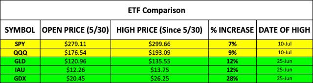 ETF Comparison