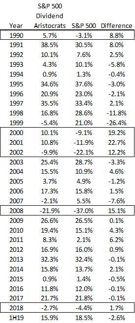Dividend Aristocrat performance by year