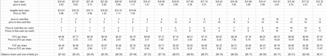 Bed Bath historical valuation data