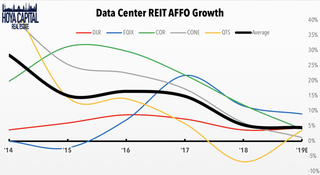 affo growth data center REITs
