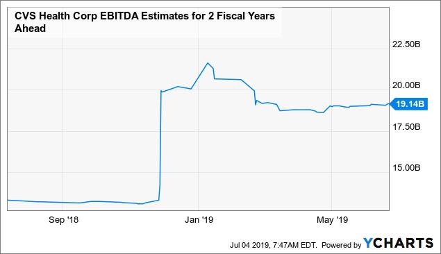CVS Health: Buy This Undervalued Dividend Stock - CVS ...