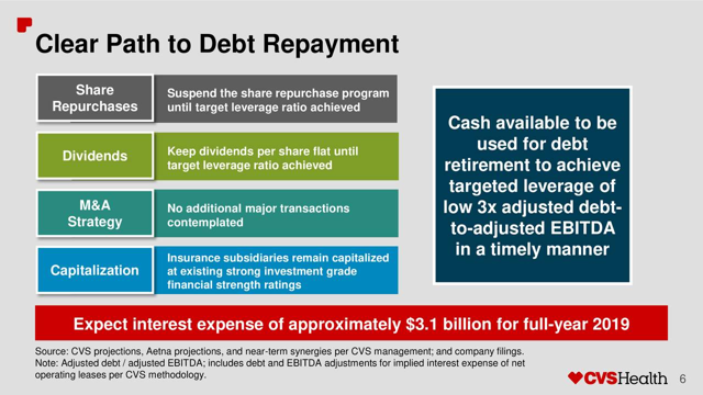 CVS Aetna deal debt deleveraging goal