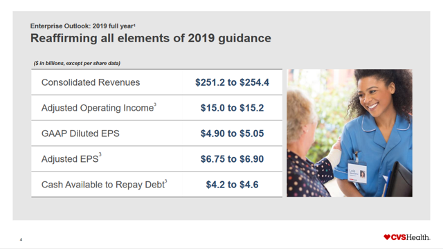 CVS guidance 2019 debt reduction goals
