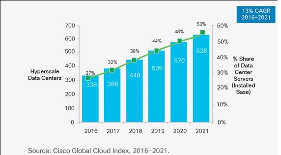 Cisco Global Cloud Forecast