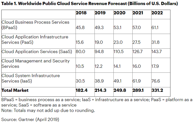 Global Cloud Service Revenue Forecast