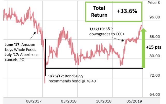 Albertsons bond price history