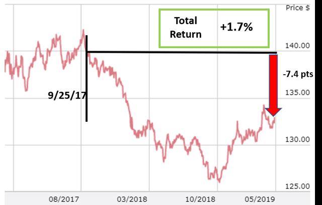 US Treasury 081529 historical prices