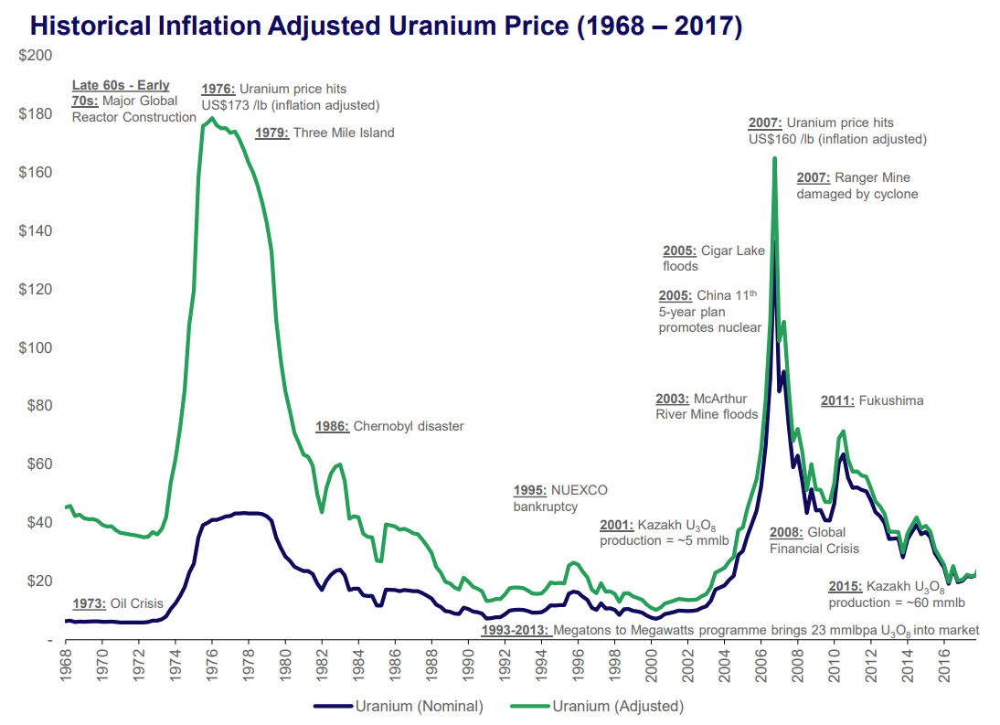 Uranium Market And Ur-Energy: What Does Not Kill You, Makes You Stronger.
