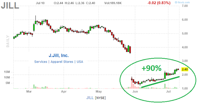 e3e707ac1cb0f While the stock is too speculative and volatile to recommend a sell or  short at current levels, this article highlights reasons to at least avoid  JILL.