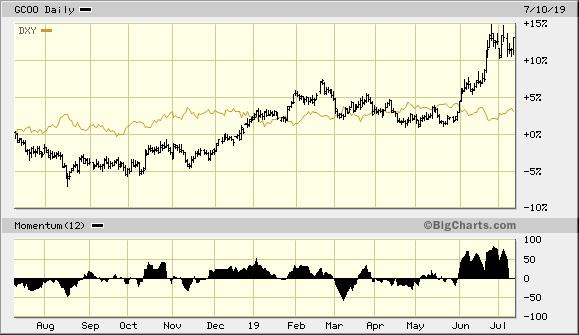 Gold vs. U.S. Dollar Index