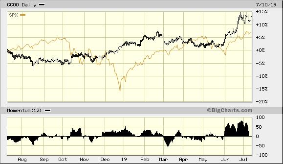 Gold vs. S&P 500 Index