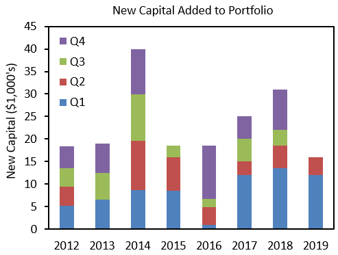 A Real Dividend Growth Machine: 2019 Mid-Year Portfolio Review