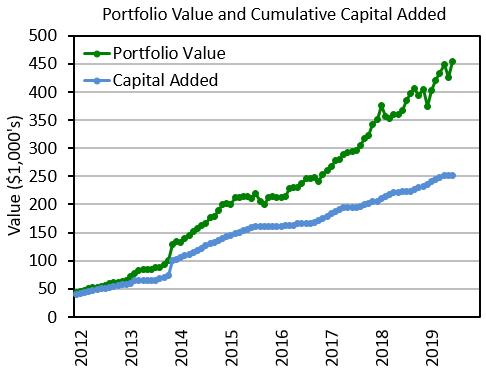 Portfolio Value and Cumulative Capital Added