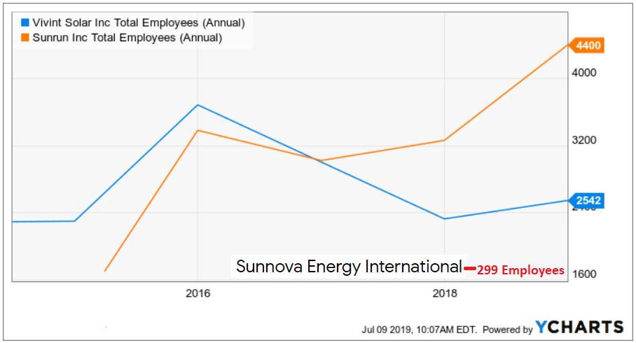 Sunnova Energy IPO: Smart Business Model - Sunnova Energy
