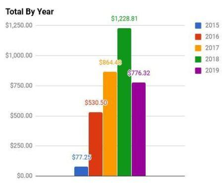 June 2019 Year Dividends