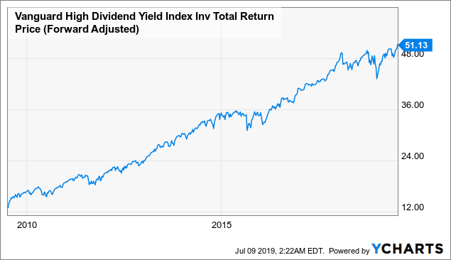 VHDYX: A Fund That Provides Better Downside Protection Than The S&P 500 Index