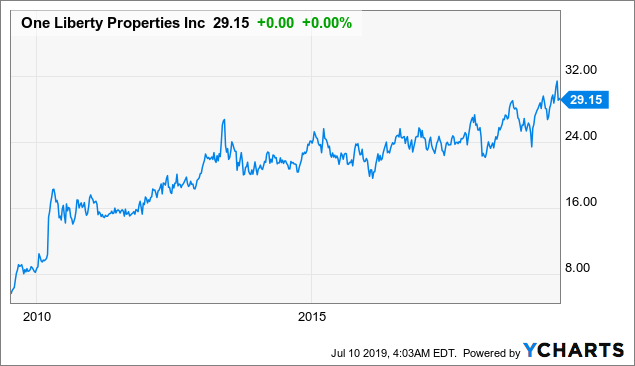 One Liberty Properties: This Diversified REIT Is Trading At An Attractive Valuation