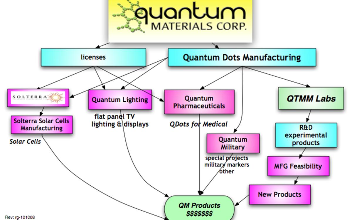 Quantum Materials Corporation (QTMM) Stock Message Board
