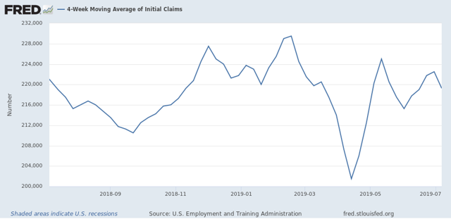 Initial Claims Positive To Start July, But Trend In Continuing Claims The Weakest In 9 Years