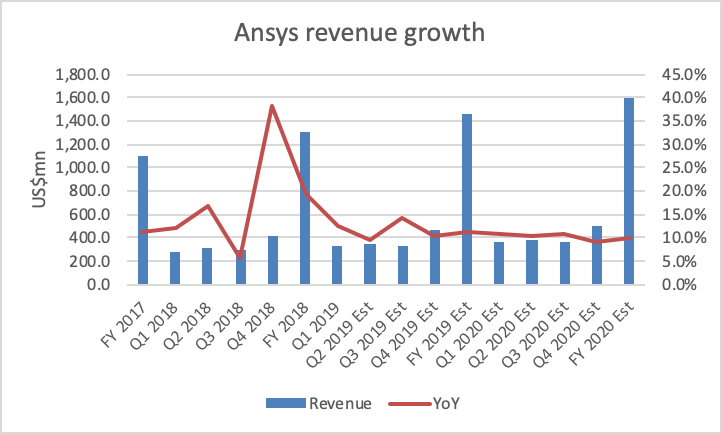 Ansys: Slowing Growth, Higher Expenses - ANSYS, Inc  (NASDAQ