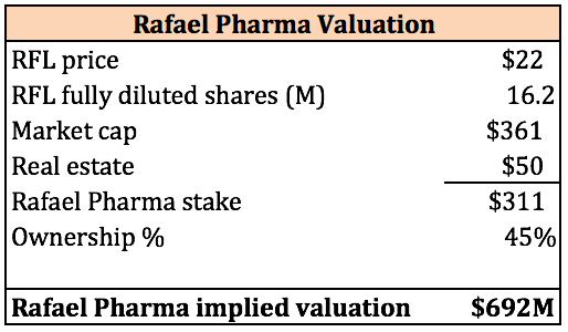 Rafael Holdings: Vulnerable To Correction