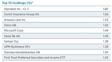 Etg A Volatile Leveraged Dividend Fund Nyse Etg Seeking Alpha